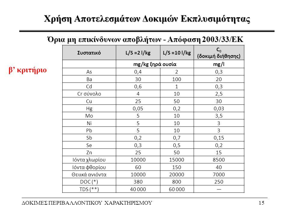 Χρήση Αποτελεσμάτων Δοκιμών Εκπλυσιμότητας ΔΟΚΙΜΕΣ ΠΕΡΙΒΑΛΛΟΝΤΙΚΟΥ ΧΑΡΑΚΤΗΡΙΣΜΟΥ15 Όρια μη επικίνδυνων αποβλήτων - Απόφαση 2003/33/ΕΚ ΣυστατικόL/S =2