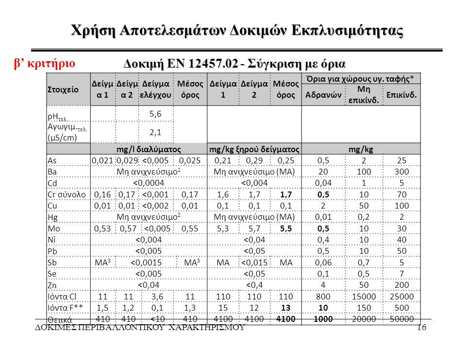 Χρήση Αποτελεσμάτων Δοκιμών Εκπλυσιμότητας ΔΟΚΙΜΕΣ ΠΕΡΙΒΑΛΛΟΝΤΙΚΟΥ ΧΑΡΑΚΤΗΡΙΣΜΟΥ16 Δοκιμή ΕΝ 12457.02 - Σύγκριση με όρια Στοιχείο Δείγμ α 1 Δείγμ α 2