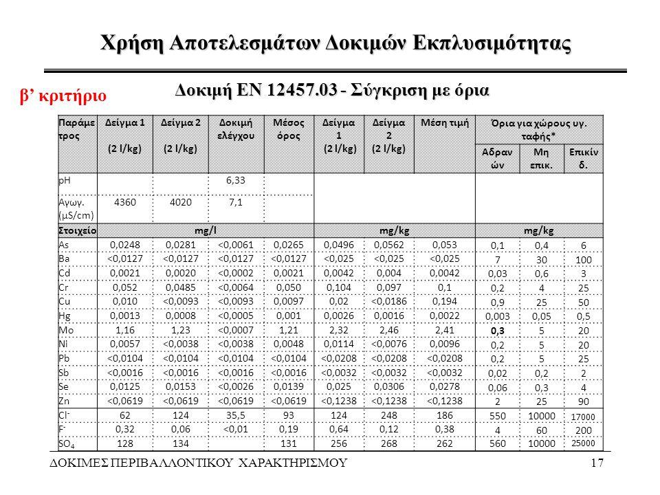 Χρήση Αποτελεσμάτων Δοκιμών Εκπλυσιμότητας ΔΟΚΙΜΕΣ ΠΕΡΙΒΑΛΛΟΝΤΙΚΟΥ ΧΑΡΑΚΤΗΡΙΣΜΟΥ17 Δοκιμή ΕΝ 12457.03 - Σύγκριση με όρια Παράμε τρος Δείγμα 1 (2 l/kg)