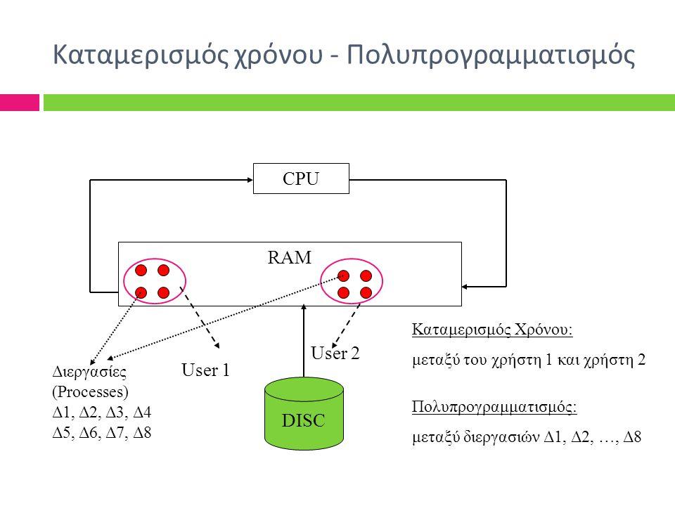 15 Καταμερισμός χρόνου - Πολυπρογραμματισμός Καταμερισμός Χρόνου: μεταξύ του χρήστη 1 και χρήστη 2 Πολυπρογραμματισμός: μεταξύ διεργασιών Δ1, Δ2, …, Δ