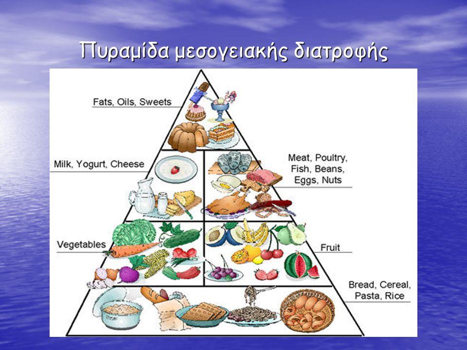Κύρια χαρακτηριστικά της μεσογειακής δίαιτας Υψηλή κατανάλωση Σύνθετοι υδατάνθρακες μαύρο ψωμί, πλιγούρι, όσπρια, πατάτες Σύνθετοι υδατάνθρακες μαύρο ψωμί, πλιγούρι, όσπρια, πατάτες Δημητριακά ολικής άλεσης Δημητριακά ολικής άλεσης Φρούτα Λαχανικά Φρούτα Λαχανικά Ψάρια Ψάρια Ελαιόλαδο – μονοακόρεστο λίπος Ελαιόλαδο – μονοακόρεστο λίπος HDL «καλή χοληστερόλη» HDL «καλή χοληστερόλη» Μέτρια κατανάλωση Γαλακτοκομικά Γαλακτοκομικά Αυγά Αυγά Πουλερικά Πουλερικά Κόκκινο κρασί Κόκκινο κρασί Χαμηλή κατανάλωση Κορεσμένα ζωικά λίπη (βούτυρο, προτηγανισμένα, fast food) Κορεσμένα ζωικά λίπη (βούτυρο, προτηγανισμένα, fast food) Νάτριο (αλάτι) Νάτριο (αλάτι) Ζάχαρη Ζάχαρη Κόκκινο κρέας Κόκκινο κρέας