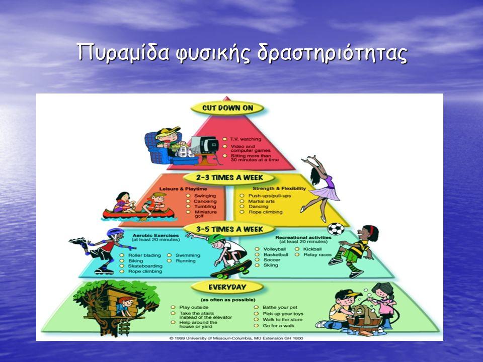 Αναγκαίες αλλαγές Στόχος η εγκαθίδρυση υγιεινών συνηθειών ζωής για τα παιδιά και η αλλαγή του τρόπου ζωής για τους ενήλικες.