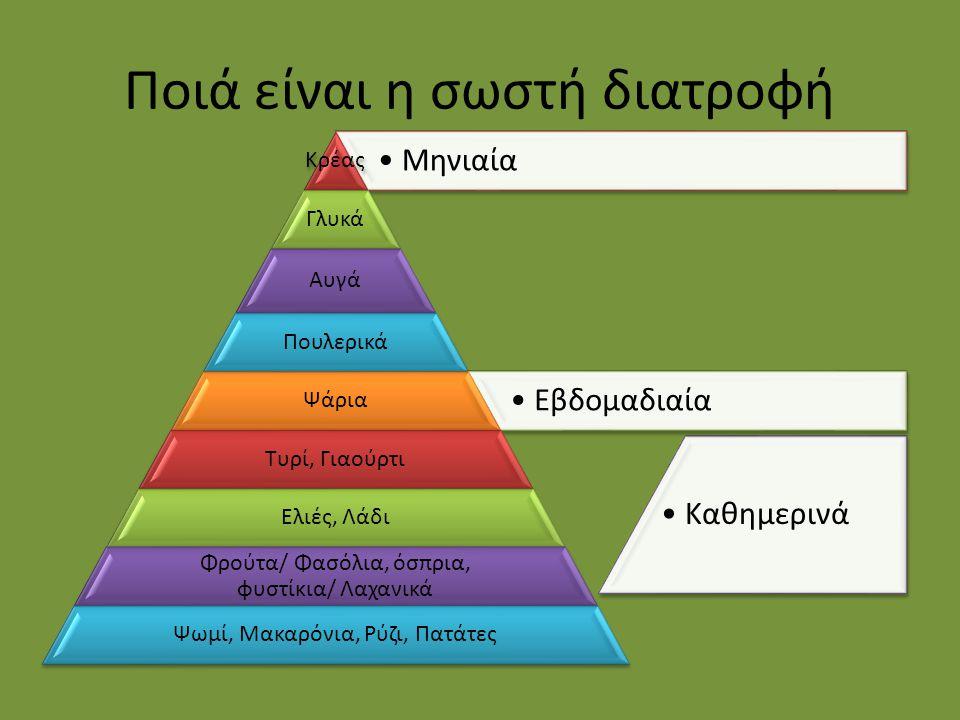 Σύμφωνα με τους διατροφολόγους η σωστή διατροφή θα έπρεπε να είναι σαν την παραπάνω πυραμίδα.