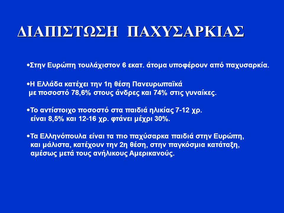 ΔΙΑΠΙΣΤΩΣΗ ΠΑΧΥΣΑΡΚΙΑΣ  Στην Ευρώπη τουλάχιστον 6 εκατ. άτομα υποφέρουν από παχυσαρκία.  Η Ελλάδα κατέχει την 1η θέση Πανευρωπαϊκά με ποσοστό 78,6%