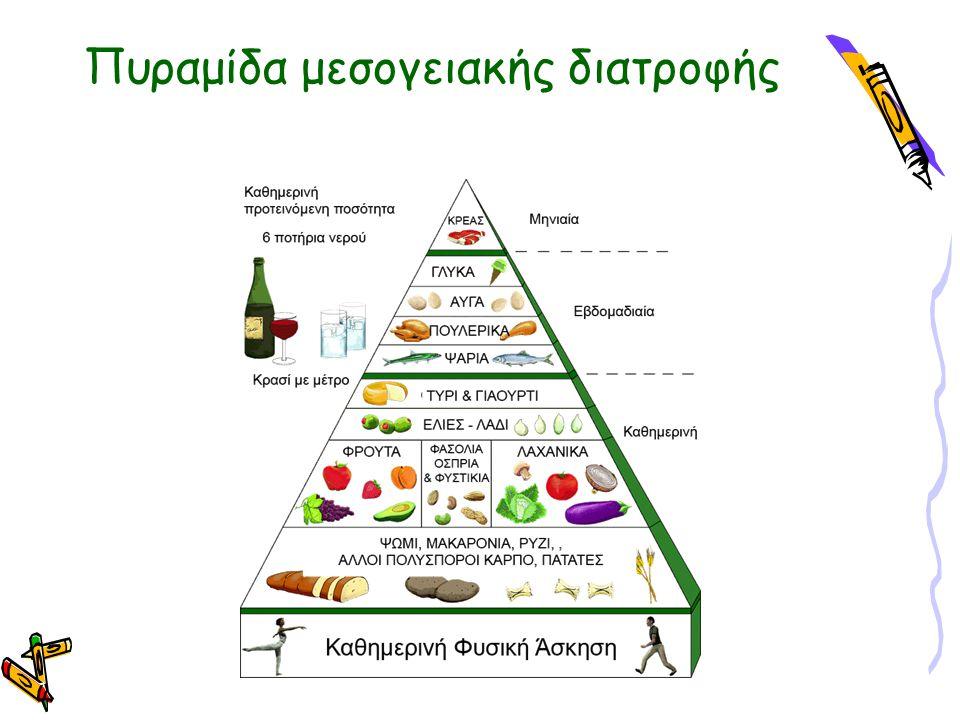 5 Ομάδες τροφίμων Δημητριακά Φρούτα – Λαχανικά Κρέας Γαλακτοκομικά Λίπη – έλαια