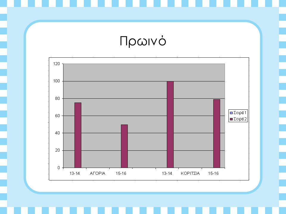 Η Καθημερινή μας Διατροφή Παρακάτω θα ακολουθήσουν οι στατιστικές που προήλθαν από τα ερωτηματολόγια μέσα από πίνακες ποσοστών.