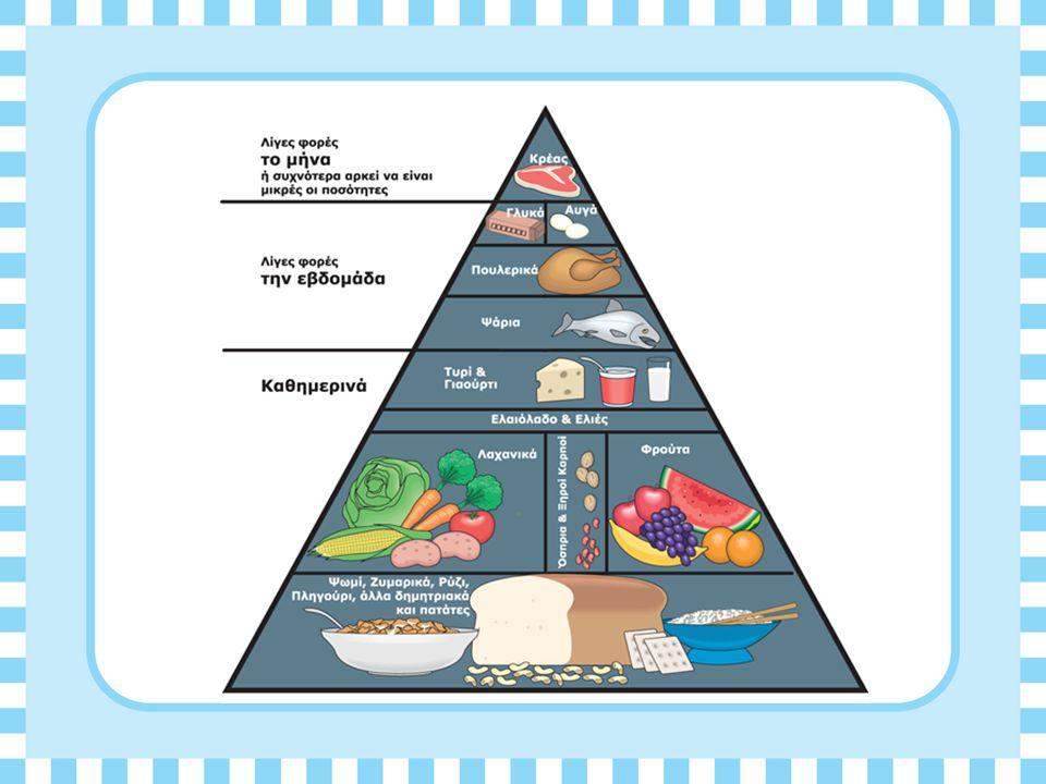 Διατροφή και Διαφήμιση Όλα αυτά μαζί με την μέτρια κατανάλωση του κρασιού συνέθεταν την Μεσογειακή Διατροφή.