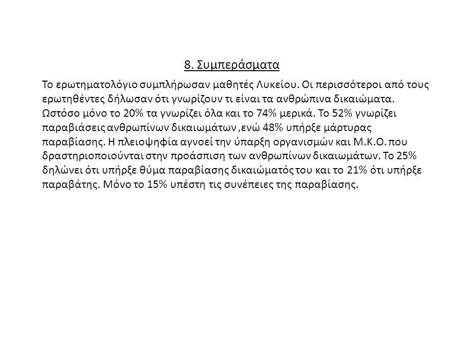 8. Συμπεράσματα Το ερωτηματολόγιο συμπλήρωσαν μαθητές Λυκείου. Οι περισσότεροι από τους ερωτηθέντες δήλωσαν ότι γνωρίζουν τι είναι τα ανθρώπινα δικαιώ
