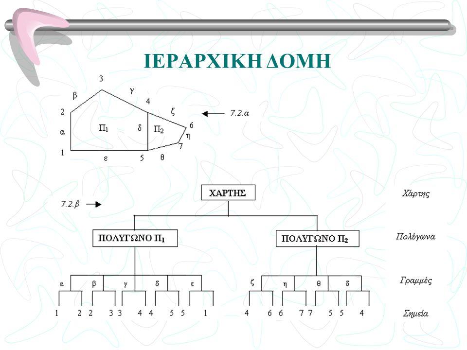 ΔΙΚΤΥΑΚΗ ΔΟΜΗ Είναι μια συμπαγής, ευέλικτη και σχετικά αποτελεσματική δομή με την οποία αποφεύγονται τα προβλήματα: Συνδεσμολογίας Περιττών εγγραφών Είναι χρήσιμη όταν οι σχέσεις ή οι σύνδεσμοι μπορούν να προσδιοριστούν εκ των προτέρων.