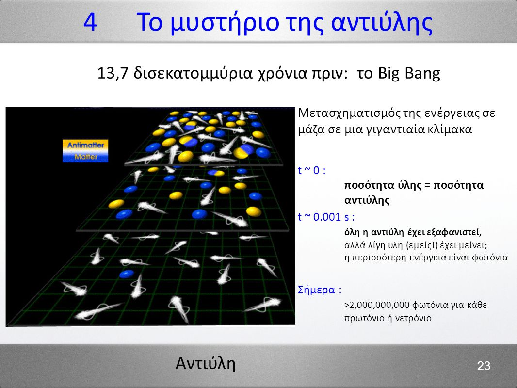 Αντιύλη 23 13,7 δισεκατομμύρια χρόνια πριν: το Big Bang Μετασχηματισμός της ενέργειας σε μάζα σε μια γιγαντιαία κλίμακα t ~ 0 : ποσότητα ύλης = ποσότητα αντιύλης t ~ 0.001 s : όλη η αντιύλη έχει εξαφανιστεί, αλλά λίγη υλη (εμείς!) έχει μείνει; η περισσότερη ενέργεια είναι φωτόνια Σήμερα : >2,000,000,000 φωτόνια για κάθε πρωτόνιο ή νετρόνιο 4 Το μυστήριο της αντιύλης