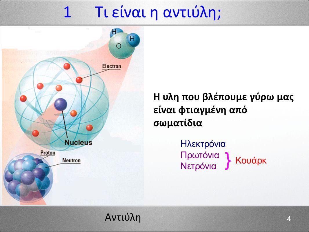 Αντιύλη 4 1 Τι είναι η αντιύλη; Η υλη που βλέπουμε γύρω μας είναι φτιαγμένη από σωματίδια Ηλεκτρόνια Πρωτόνια Νετρόνια Κουάρκ }