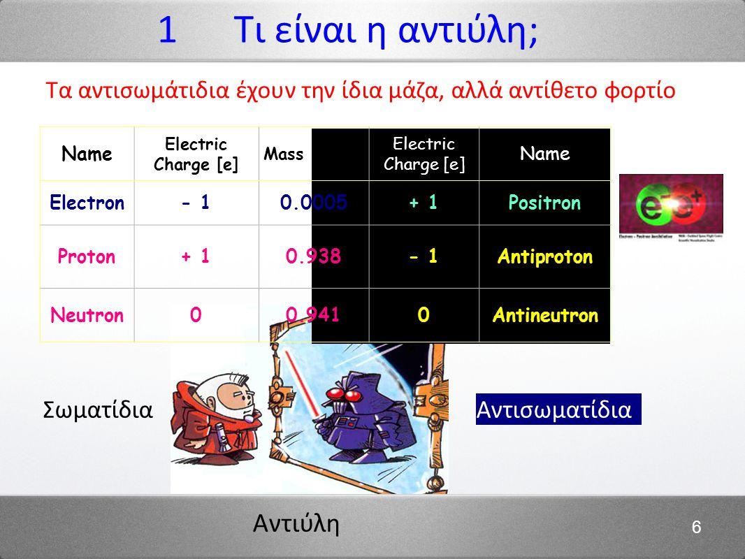 Αντιύλη 6 Τα αντισωμάτιδια έχουν την ίδια μάζα, αλλά αντίθετο φορτίο 1 Τι είναι η αντιύλη; ΣωματίδιαΑντισωματίδια Name Electric Charge [e] Mass [GeV*] Electric Charge [e] Name Electron- 10.0005+ 1Positron Proton+ 10.938- 1Antiproton Neutron00.9410Antineutron