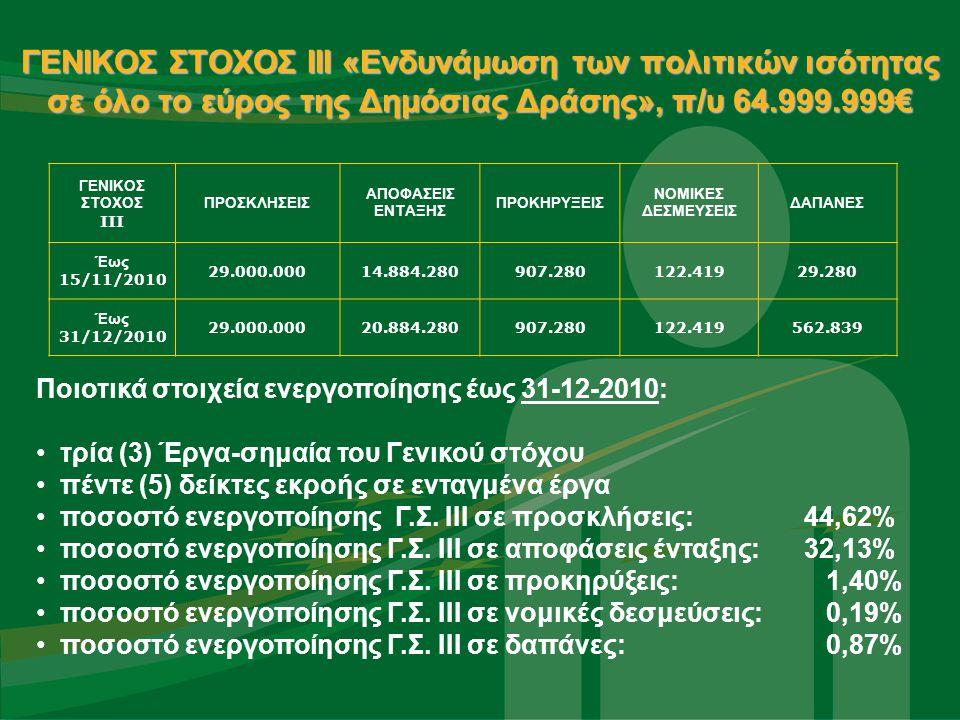 ΓΕΝΙΚΟΣ ΣΤΟΧΟΣ IIΙ «Ενδυνάμωση των πολιτικών ισότητας σε όλο το εύρος της Δημόσιας Δράσης», π/υ 64.999.999€ Ποιοτικά στοιχεία ενεργοποίησης έως 31-12-2010: τρία (3) Έργα-σημαία του Γενικού στόχου πέντε (5) δείκτες εκροής σε ενταγμένα έργα ποσοστό ενεργοποίησης Γ.Σ.