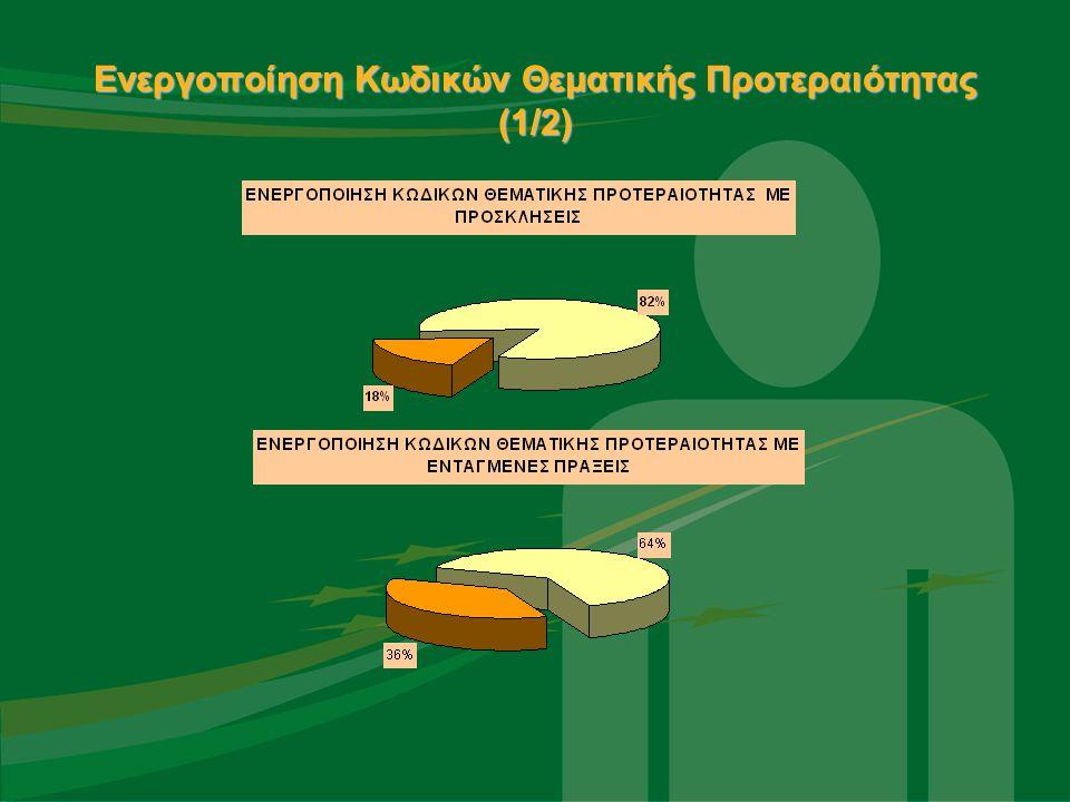 Ενεργοποίηση Κωδικών Θεματικής Προτεραιότητας (1/2)