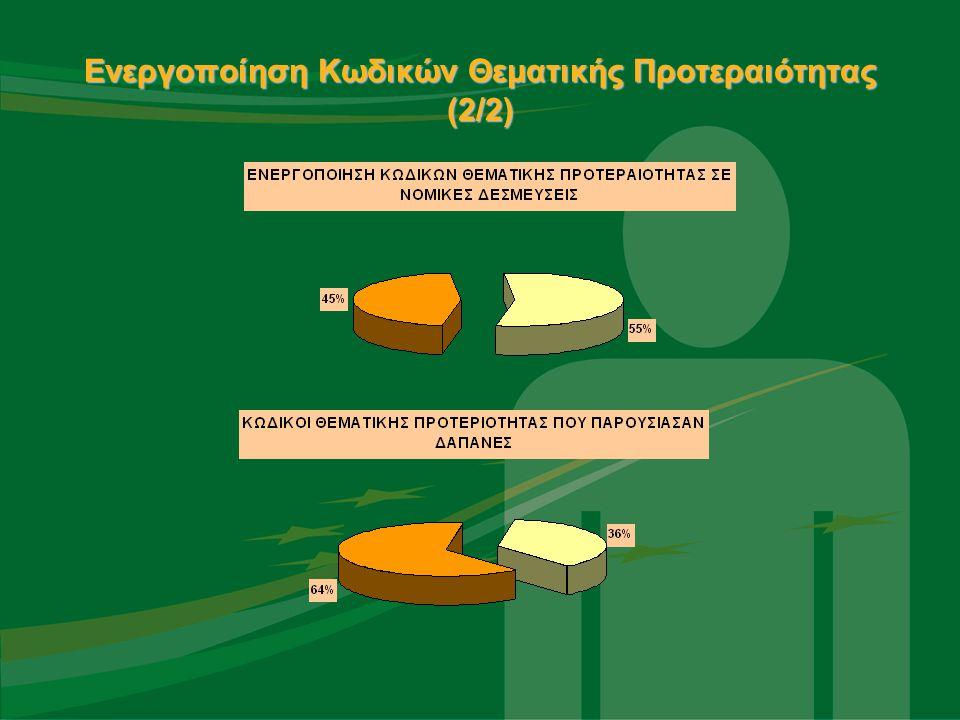 Ενεργοποίηση Κωδικών Θεματικής Προτεραιότητας (2/2)