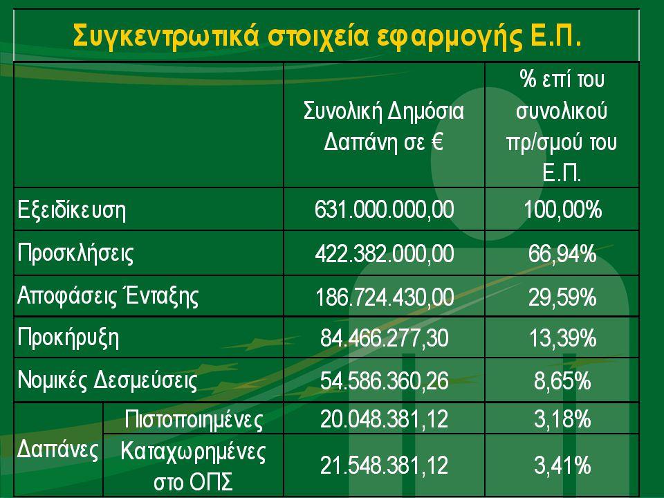 Συνεισφορά έτους 2010 στην εφαρμογή του Ε.Π.