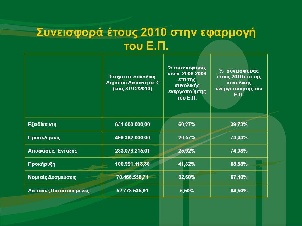 Δράσεις αξιολόγησης χρηματοδοτούμενες στο πλαίσιο του ΕΠ Διοικητική Μεταρρύθμιση  Αξιολόγηση Δήμων και Περιφερειών στο πλαίσιο της νέας Αρχιτεκτονική της Αυτοδιοίκησης και της Αποκεντρωμένης διοίκησης - Πρόγραμμα «Καλλικράτης» (Δικαιούχος ΙΤΑ, πρ/σμού 1.640.000€)  Αξιολόγηση των παρεμβάσεων του ΕΚΤ σε ότι αφορά την εφαρμογή της αρχής της ισότητας των φύλων στα ΕΠ του Γ ΚΠΣ (gender mainstreaming και θετικές δράσεις) (Δικαιούχος ΕΥΣΕΚΤ, πρ/σμού 101.652€)  Αξιολόγηση των Σχεδίων Δράσης για τις Θεματικές Προτεραιότητες και τα Έργα Σημαία του Ε.Π.