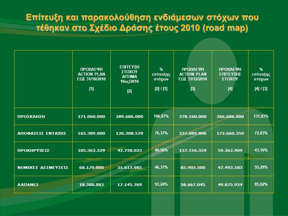 Επίτευξη και παρακολούθηση ενδιάμεσων στόχων που τέθηκαν στο Σχέδιο Δράσης έτους 2010 (road map) ΠΡΟΒΛΕΨΗ ACTION PLAN ΕΩΣ 31/10/2010 [1] ΕΠΙΤΕΥΞΗ ΣΤΟΧΟΥ ΑΙΤΗΜΑ 10ος/2010 [2] % επίτευξης στόχων [2] / [1] ΠΡΟΒΛΕΨΗ ACTION PLAN ΕΩΣ 31/12/2010 [3] ΠΡΟΒΛΕΨΗ ΕΠΙΤΕΥΞΗΣ ΣΤΟΧΟΥ [4] % επίτευξης στόχων [4] / [3] ΠΡΟΣΚΛΗΣΗ271.060.000289.686.000 106,87% 278.160.000366.686.000 131,83% ΑΠΟΦΑΣΕΙΣ ΕΝΤΑΞΗΣ165.389.000126.308.570 76,37% 237.089.000172.660.359 72,83% ΠΡΟΚΗΡΥΞΕΙΣ105.362.32942.738.023 40,56% 137.316.32959.262.909 43,16% ΝΟΜΙΚΕΣ ΔΕΣΜΕΥΣΕΙΣ68.179.00031.612.985 46,37% 85.903.50047.493.183 55,29% ΔΑΠΑΝΕΣ18.388.88217.145.769 93,24% 58.667.04549.875.924 85,02%