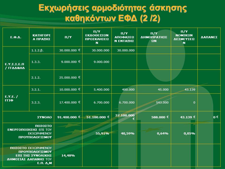 Εκχωρήσεις αρμοδιότητας άσκησης καθηκόντων ΕΦΔ (2 /2) Ε.Φ.Δ.