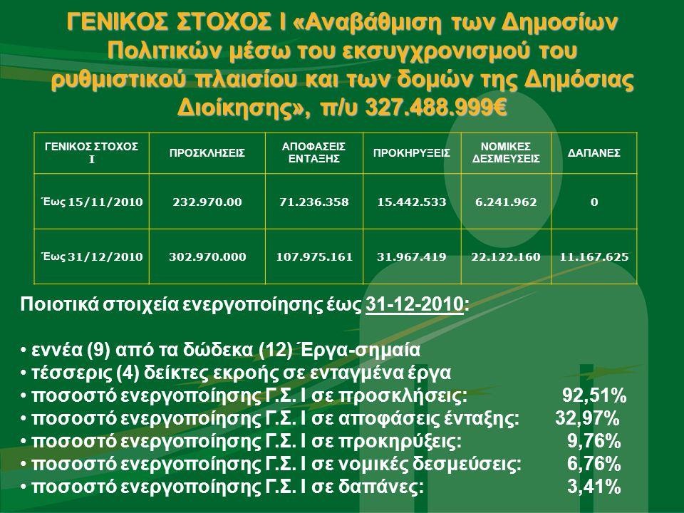 ΓΕΝΙΚΟΣ ΣΤΟΧΟΣ Ι «Αναβάθμιση των Δημοσίων Πολιτικών μέσω του εκσυγχρονισμού του ρυθμιστικού πλαισίου και των δομών της Δημόσιας Διοίκησης», π/υ 327.488.999€ Έχουν εξειδικευτεί, εκδοθεί Προσκλήσεις και σε ορισμένες εξ αυτών υλοποιούνται, δράσεις Υπουργείων οι οποίες καλύπτουν τους τομείς πολιτικής που αφορούν:  στην Αναδιοργάνωση της Κεντρικής Διοίκησης  στη νέα Αρχιτεκτονική για την Αυτοδιοίκηση και την Αποκεντρωμένη Διοίκηση –Πρόγραμμα «Καλλικράτης»  στη Δημοσιονομική και Φορολογική Μεταρρύθμιση  στις Συγχωνεύσεις Φορέων της Δημόσιας Διοίκησης  στην υποστήριξη της διαδικασίας δημοσίευσης στο διαδίκτυο όλων των αποφάσεων - Πρόγραμμα Διαύγεια  στη μεταρρύθμιση στο χώρο της Υγείας και της Κοινωνικής Αλληλεγγύης  στην ασφαλιστική μεταρρύθμιση της ηλεκτρονικής συνταγογράφησης