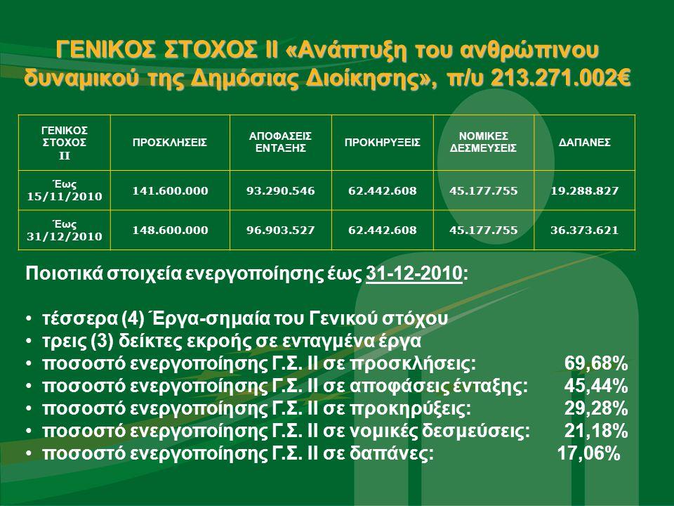 Συντονισμός με Ψηφιακή Σύγκλιση Ο παρακάτω Πίνακας συνοψίζει την ενεργοποίηση της Διϋπουργικής Επιτροπής Συντονισμού (Άρθρο 10 Ν.36142007) από τον Ιούνιο του 2010, που πραγματοποιήθηκε με Συνεδρίαση ή Γραπτή Διαδικασία.