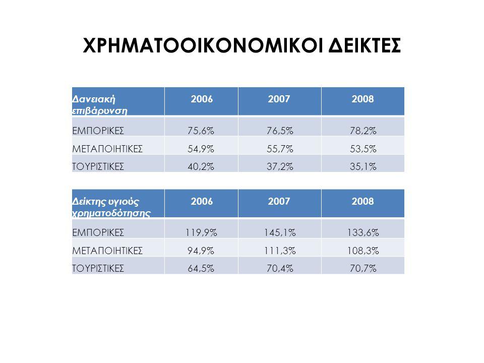ΧΡΗΜΑΤΟΟΙΚΟΝΟΜΙΚΟΙ ΔΕΙΚΤΕΣ Δανειακή επιβάρυνση 20062007 2008 ΕΜΠΟΡΙΚΕΣ 75,6%76,5%78,2% ΜΕΤΑΠΟΙΗΤΙΚΕΣ 54,9%55,7%53,5% ΤΟΥΡΙΣΤΙΚΕΣ 40,2%37,2%35,1% Δείκτ