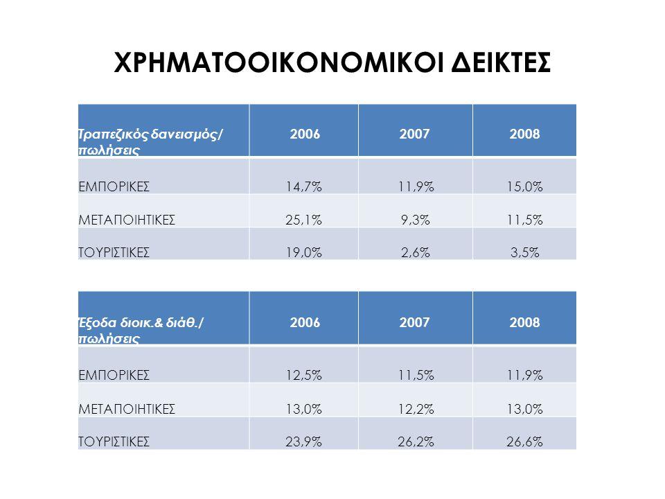 ΧΡΗΜΑΤΟΟΙΚΟΝΟΜΙΚΟΙ ΔΕΙΚΤΕΣ Τραπεζικός δανεισμός/ πωλήσεις 20062007 2008 ΕΜΠΟΡΙΚΕΣ 14,7%11,9%15,0% ΜΕΤΑΠΟΙΗΤΙΚΕΣ 25,1%9,3%11,5% ΤΟΥΡΙΣΤΙΚΕΣ 19,0%2,6%3,