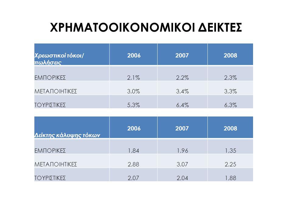 ΧΡΗΜΑΤΟΟΙΚΟΝΟΜΙΚΟΙ ΔΕΙΚΤΕΣ Χρεωστικοί τόκοι/ πωλήσεις 20062007 2008 ΕΜΠΟΡΙΚΕΣ 2,1%2,2%2,3% ΜΕΤΑΠΟΙΗΤΙΚΕΣ 3,0%3,4%3,3% ΤΟΥΡΙΣΤΙΚΕΣ 5,3%6,4%6,3% Δείκτης