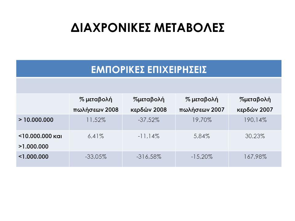 ΔΙΑΧΡΟΝΙΚΕΣ ΜΕΤΑΒΟΛΕΣ ΜΕΤΑΠΟΙΗΤΙΚΕΣ ΕΠΙΧΕΙΡΗΣΕΙΣ % μεταβολή πωλήσεων 2008 %μεταβολή κερδών 2008 % μεταβολή πωλήσεων 2007 %μεταβολή κερδών 2007 > 10.000.000 5,42%-43,42%9,04%65,68% 1.000.000 6,79%20,29%11,20%16,16% <1.000.000 -3,01%-264,77%-8,51%-36,07%