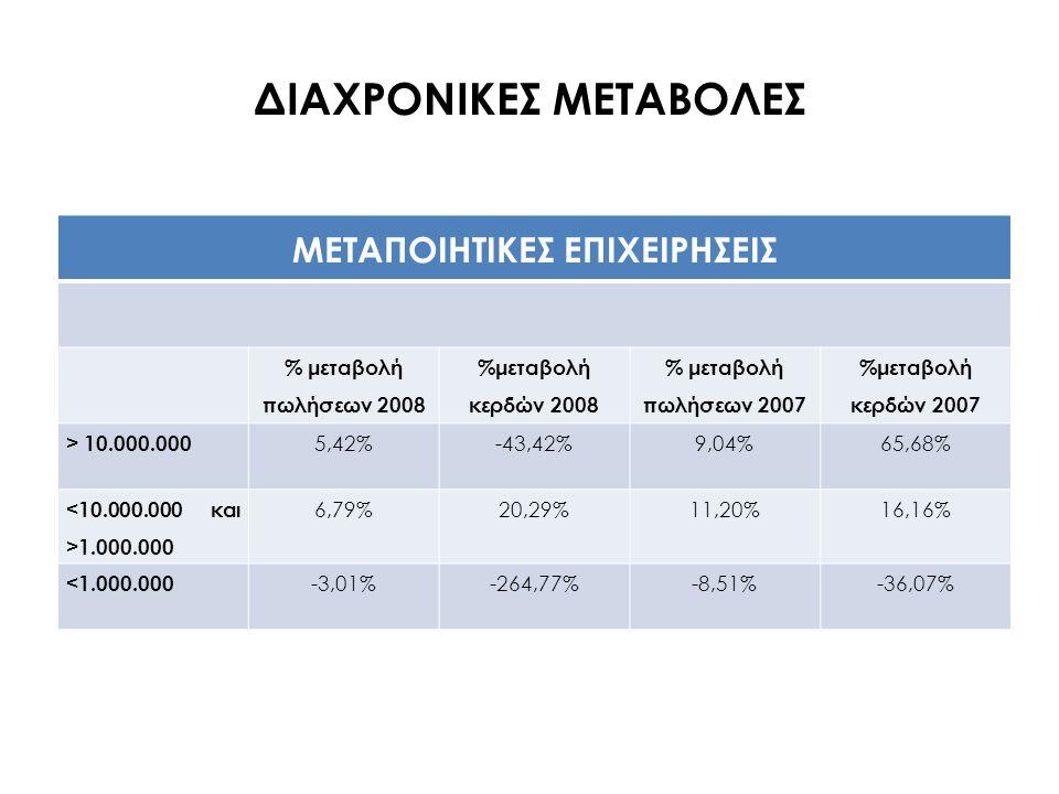 ΔΙΑΧΡΟΝΙΚΕΣ ΜΕΤΑΒΟΛΕΣ ΤΟΥΡΙΣΤΙΚΕΣ ΕΠΙΧΕΙΡΗΣΕΙΣ % μεταβολή πωλήσεων 2008 %μεταβολή κερδών 2008 % μεταβολή πωλήσεων 2007 %μεταβολή κερδών 2007 > 1.000.000 -0,33%-6,81%15,28%22,42% 100.000 3,30%-81,38%23,58%5334,93% <100.000 -52,57%-403,62%3,26%191,56%