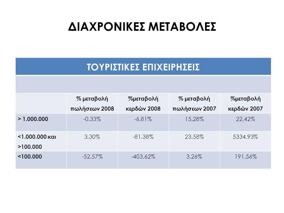 ΔΙΑΧΡΟΝΙΚΕΣ ΜΕΤΑΒΟΛΕΣ ΤΟΥΡΙΣΤΙΚΕΣ ΕΠΙΧΕΙΡΗΣΕΙΣ % μεταβολή πωλήσεων 2008 %μεταβολή κερδών 2008 % μεταβολή πωλήσεων 2007 %μεταβολή κερδών 2007 > 1.000.0