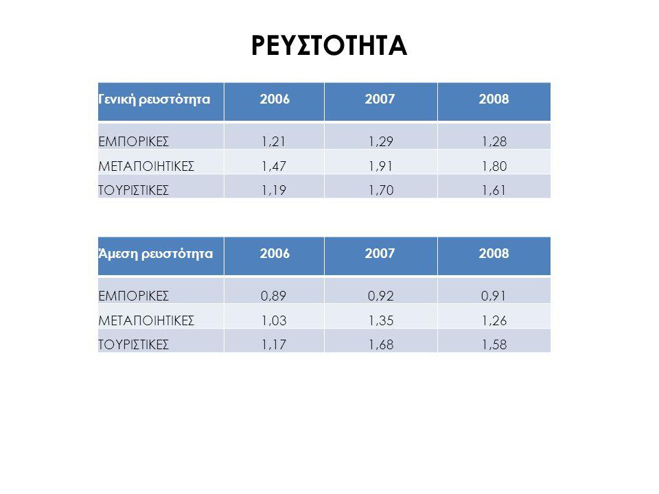 ΡΕΥΣΤΟΤΗΤΑ Γενική ρευστότητα 20062007 2008 ΕΜΠΟΡΙΚΕΣ 1,211,291,28 ΜΕΤΑΠΟΙΗΤΙΚΕΣ 1,471,911,80 ΤΟΥΡΙΣΤΙΚΕΣ 1,191,701,61 Άμεση ρευστότητα 20062007 2008 Ε