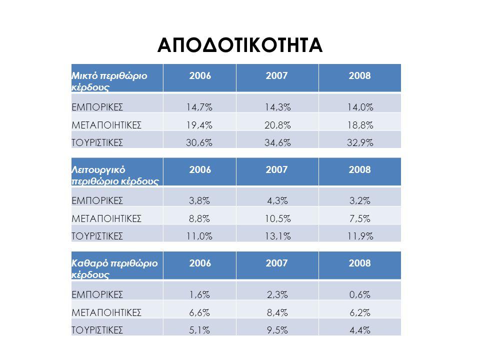 ΑΠΟΔΟΤΙΚΟΤΗΤΑ Αποδοτικότητα Ιδίων κεφαλαίων 20062007 2008 ΕΜΠΟΡΙΚΕΣ 8,0%12,4%3,1% ΜΕΤΑΠΟΙΗΤΙΚΕΣ 9,5%12,4%8,5% ΤΟΥΡΙΣΤΙΚΕΣ 2,2%4,1%1,5% Αποδοτικότητα απασχολούμενων κεφαλαίων 20062007 2008 ΕΜΠΟΡΙΚΕΣ1,91%2,86%0,66% ΜΕΤΑΠΟΙΗΤΙΚΕΣ4,25%5,45%3,92% ΤΟΥΡΙΣΤΙΚΕΣ1,21%2,44%0,94%