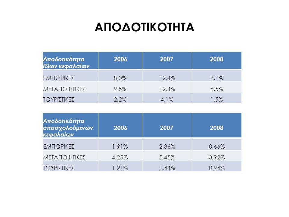 ΧΡΗΜΑΤΟΟΙΚΟΝΟΜΙΚΟΙ ΔΕΙΚΤΕΣ Δανειακή επιβάρυνση 20062007 2008 ΕΜΠΟΡΙΚΕΣ 75,6%76,5%78,2% ΜΕΤΑΠΟΙΗΤΙΚΕΣ 54,9%55,7%53,5% ΤΟΥΡΙΣΤΙΚΕΣ 40,2%37,2%35,1% Δείκτης υγιούς χρηματοδότησης 20062007 2008 ΕΜΠΟΡΙΚΕΣ119,9%145,1%133,6% ΜΕΤΑΠΟΙΗΤΙΚΕΣ94,9%111,3%108,3% ΤΟΥΡΙΣΤΙΚΕΣ64,5%70,4%70,7%