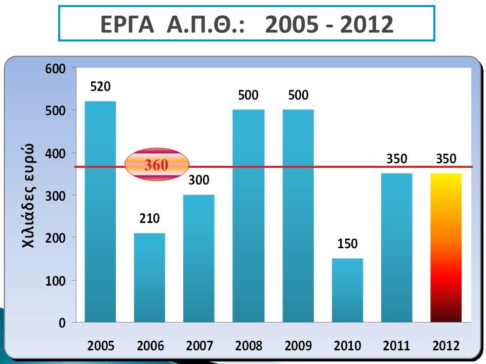 360 ΕΡΓΑ Α.Π.Θ.: 2005 - 2012