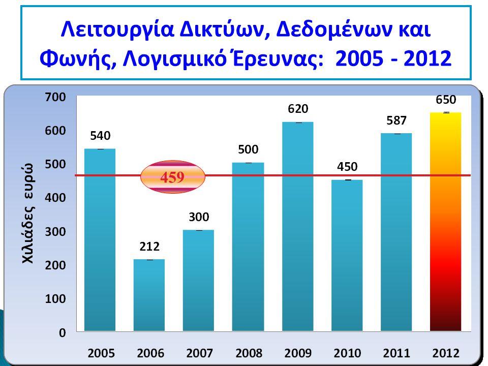 Λειτουργία Δικτύων, Δεδομένων και Φωνής, Λογισμικό Έρευνας: 2005 - 2012 459