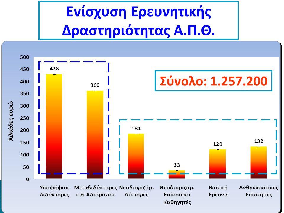 Ενίσχυση Ερευνητικής Δραστηριότητας Α.Π.Θ. Σύνολο: 1.257.200