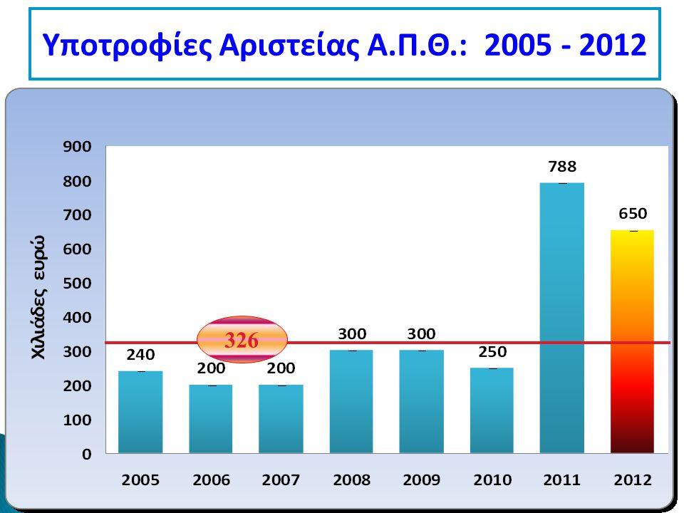 Υποτροφίες Αριστείας Α.Π.Θ.: 2005 - 2012 326