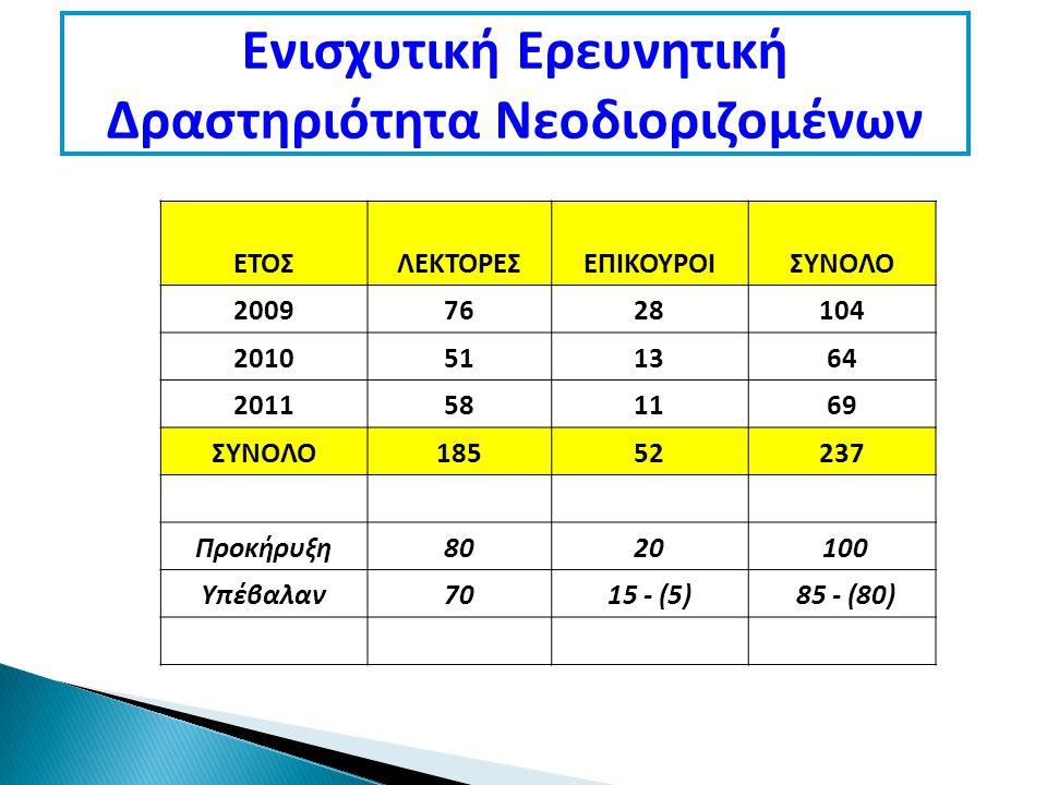 Ενισχυτική Ερευνητική Δραστηριότητα Νεοδιοριζομένων ΕΤΟΣΛΕΚΤΟΡΕΣΕΠΙΚΟΥΡΟΙΣΥΝΟΛΟ 20097628104 2010511364 2011581169 ΣΥΝΟΛΟ18552237 Προκήρυξη8020 100 Υπέβαλαν7015 - (5) 85 - (80)