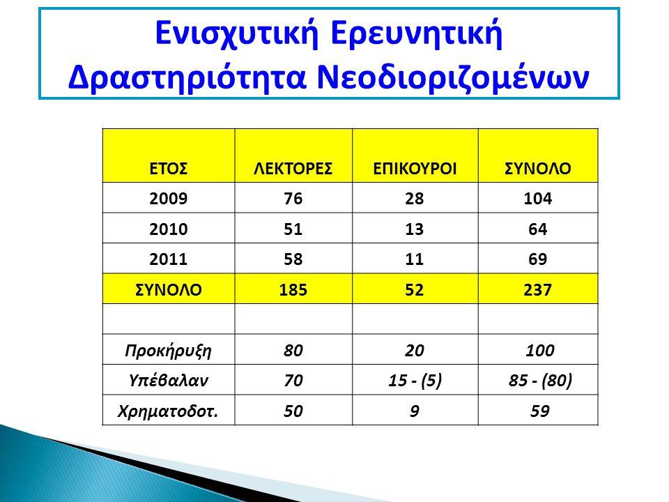 Ενισχυτική Ερευνητική Δραστηριότητα Νεοδιοριζομένων ΕΤΟΣΛΕΚΤΟΡΕΣΕΠΙΚΟΥΡΟΙΣΥΝΟΛΟ 20097628104 2010511364 2011581169 ΣΥΝΟΛΟ18552237 Προκήρυξη8020 100 Υπέβαλαν7015 - (5) 85 - (80) Χρηματοδοτ.509 59