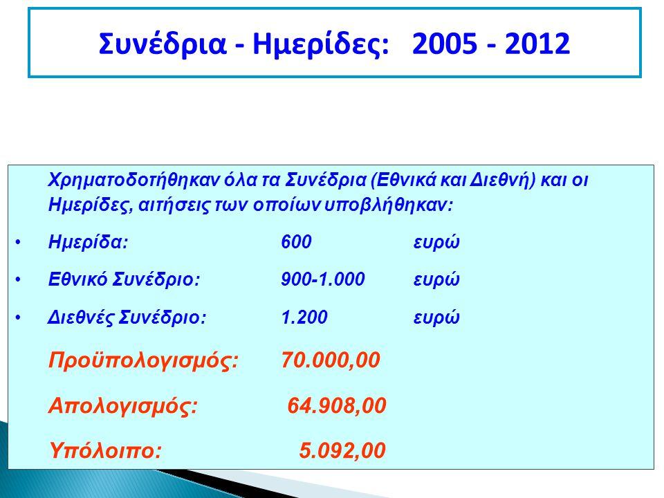 Συνέδρια - Ημερίδες: 2005 - 2012 Χρηματοδοτήθηκαν όλα τα Συνέδρια (Εθνικά και Διεθνή) και οι Ημερίδες, αιτήσεις των οποίων υποβλήθηκαν: Ημερίδα:600 ευρώ Εθνικό Συνέδριο:900-1.000ευρώ Διεθνές Συνέδριο:1.200ευρώ Προϋπολογισμός:70.000,00 Απολογισμός: 64.908,00 Υπόλοιπο: 5.092,00