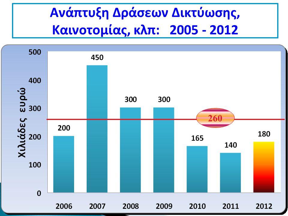 Ανάπτυξη Δράσεων Δικτύωσης, Καινοτομίας, κλπ: 2005 - 2012 260
