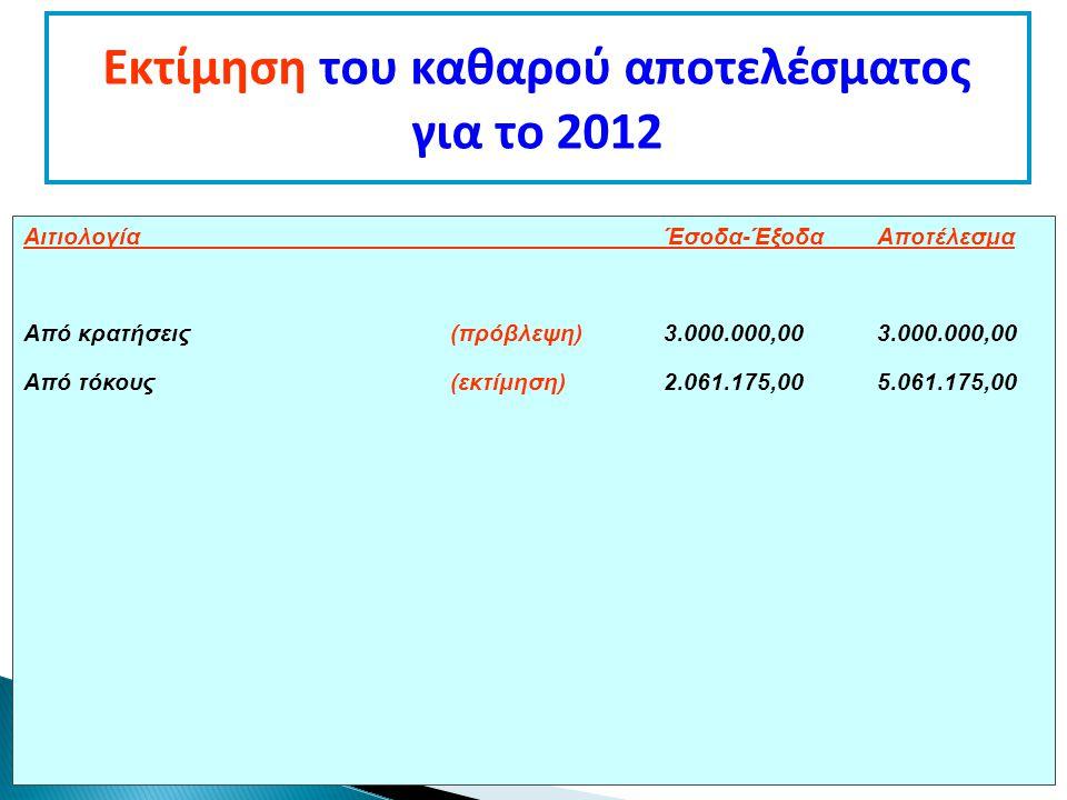Εκτίμηση του καθαρού αποτελέσματος για το 2012 ΑιτιολογίαΈσοδα-ΈξοδαΑποτέλεσμα Από κρατήσεις (πρόβλεψη)3.000.000,003.000.000,00 Από τόκους(εκτίμηση)2.061.175,005.061.175,00
