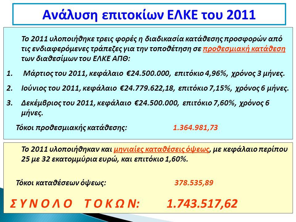 Ανάλυση επιτοκίων ΕΛΚΕ του 2011 Το 2011 υλοποιήθηκε τρεις φορές η διαδικασία κατάθεσης προσφορών από τις ενδιαφερόμενες τράπεζες για την τοποθέτηση σε προθεσμιακή κατάθεση των διαθεσίμων του ΕΛΚΕ ΑΠΘ: 1.