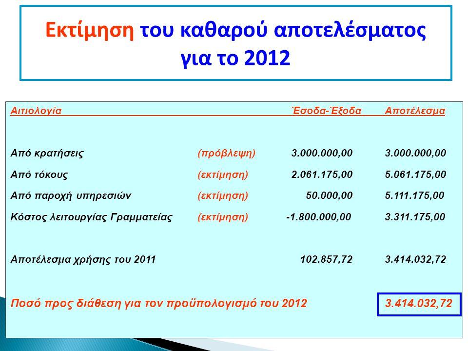 Εκτίμηση του καθαρού αποτελέσματος για το 2012 ΑιτιολογίαΈσοδα-ΈξοδαΑποτέλεσμα Από κρατήσεις (πρόβλεψη)3.000.000,003.000.000,00 Από τόκους(εκτίμηση)2.061.175,005.061.175,00 Από παροχή υπηρεσιών(εκτίμηση) 50.000,005.111.175,00 Κόστος λειτουργίας Γραμματείας(εκτίμηση) -1.800.000,003.311.175,00 Αποτέλεσμα χρήσης του 2011 102.857,723.414.032,72 Ποσό προς διάθεση για τον προϋπολογισμό του 20123.414.032,72