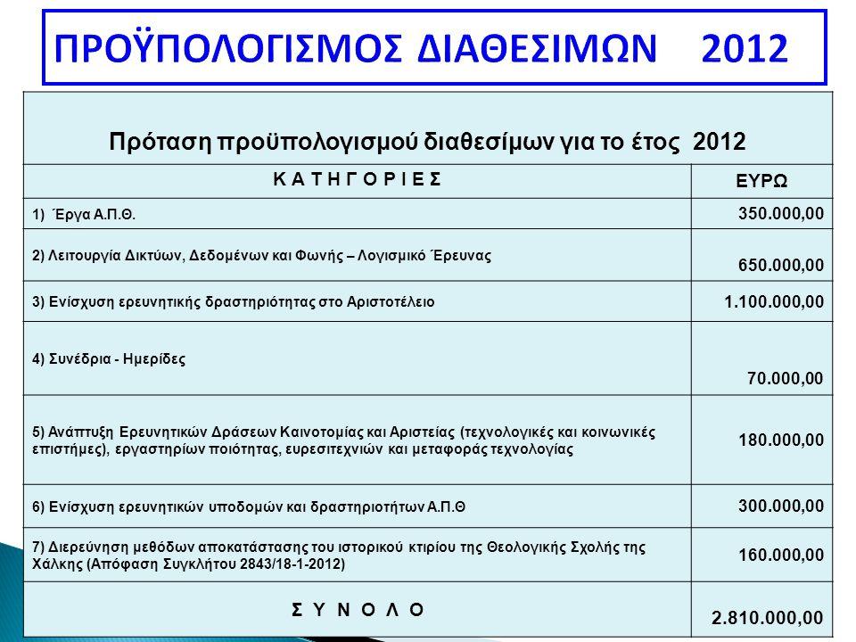 Πρόταση προϋπολογισμού διαθεσίμων για το έτος 2012 Κ Α Τ Η Γ Ο Ρ Ι Ε ΣΕΥΡΩ 1) Έργα Α.Π.Θ. 350.000,00 2) Λειτουργία Δικτύων, Δεδομένων και Φωνής – Λογι