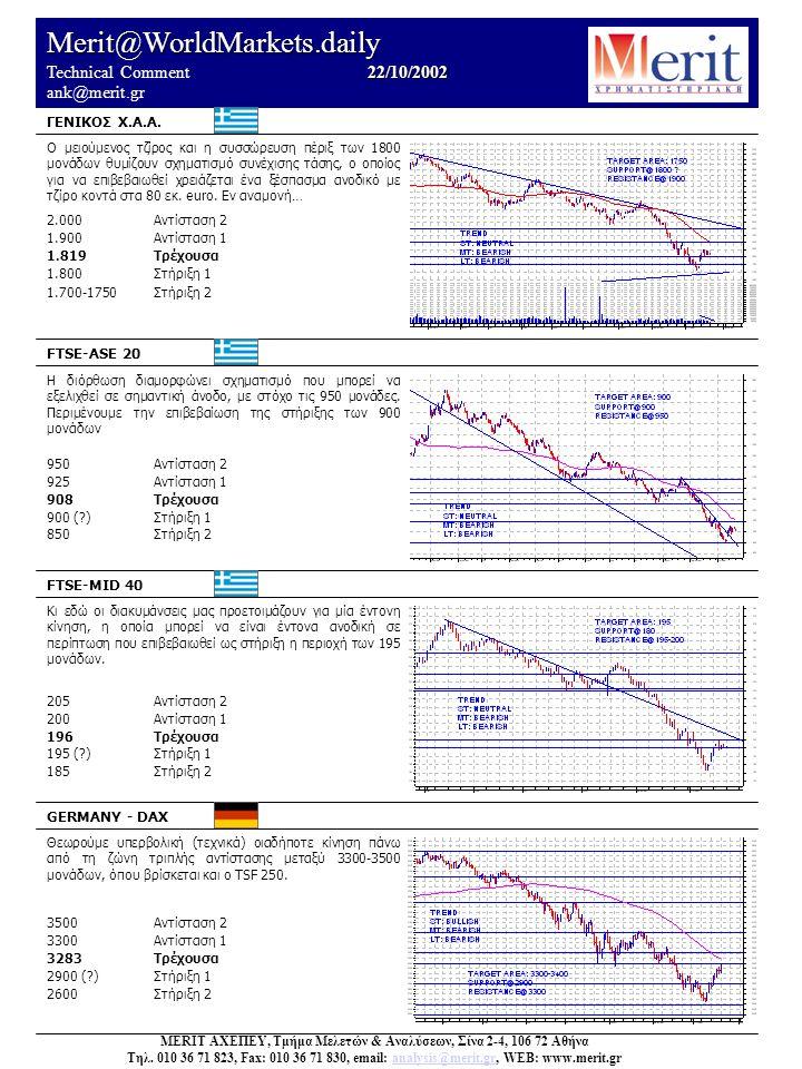 Merit@WorldMarkets.daily 22/10/2002 Technical Comment 22/10/2002 ank@merit.gr Ο μειούμενος τζίρος και η συσσώρευση πέριξ των 1800 μονάδων θυμίζουν σχηματισμό συνέχισης τάσης, ο οποίος για να επιβεβαιωθεί χρειάζεται ένα ξέσπασμα ανοδικό με τζίρο κοντά στα 80 εκ.