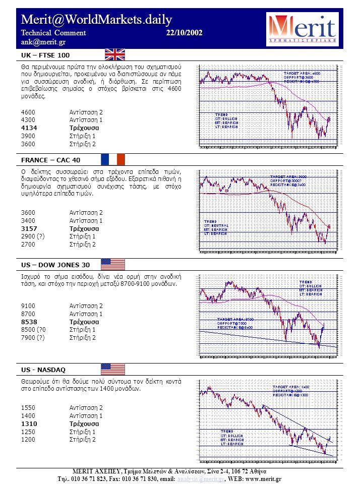 Merit@WorldMarkets.daily 22/10/2002 Technical Comment 22/10/2002 ank@merit.gr UK – FTSE 100 FRANCE – CAC 40 US – DOW JONES 30 US - NASDAQ Θεωρούμε ότι θα δούμε πολύ σύντομα τον δείκτη κοντά στο επίπεδο αντίστασης των 1400 μονάδων.