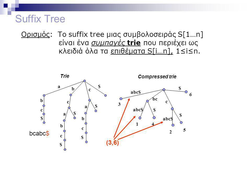 Suffix Tree Ορισμός: Το suffix tree μιας συμβολοσειράς S[1…n] είναι ένα συμπαγές trie που περιέχει ως κλειδιά όλα τα επιθέματα S[i…n], 1≤i≤n.