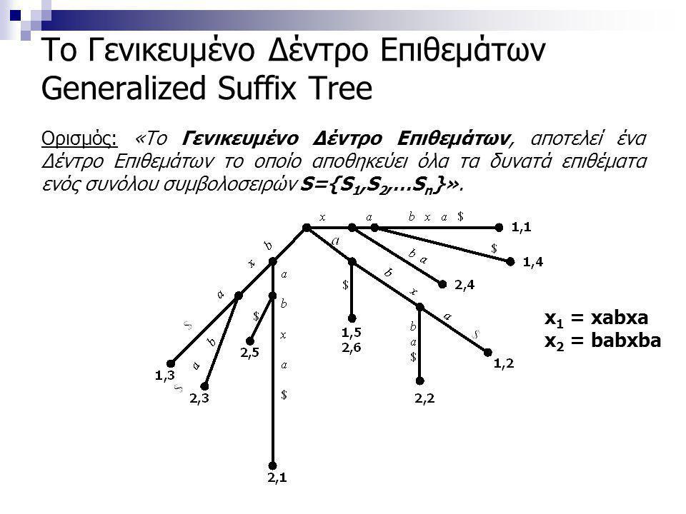 Το Γενικευμένο Δέντρο Επιθεμάτων Generalized Suffix Tree Ορισμός: «Το Γενικευμένο Δέντρο Επιθεμάτων, αποτελεί ένα Δέντρο Επιθεμάτων το οποίο αποθηκεύει όλα τα δυνατά επιθέματα ενός συνόλου συμβολοσειρών S={S 1,S 2,…S n }».
